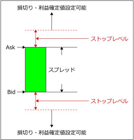 Stop-Level
