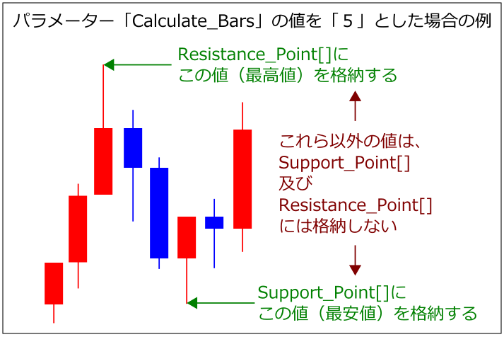 Support-Resistance-Point
