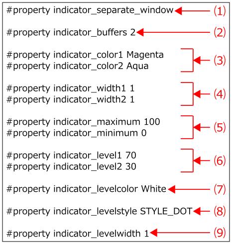 Aroon-Indicator-property