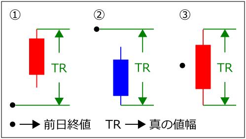 True-Range